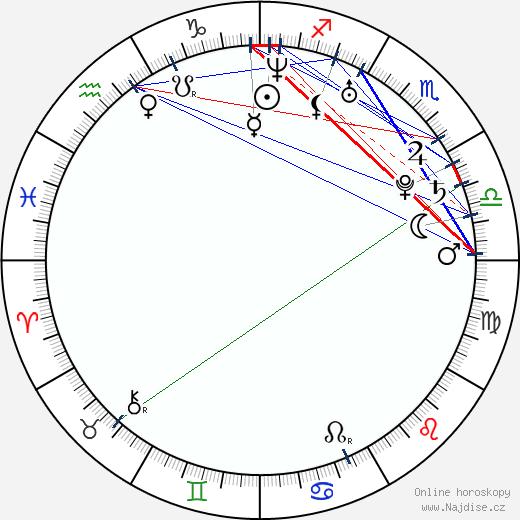 Lucie Černíková wikipedie wiki 2018, 2019 horoskop