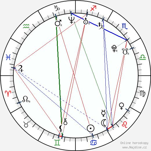 Lucie Hadašová wikipedie wiki 2018, 2019 horoskop