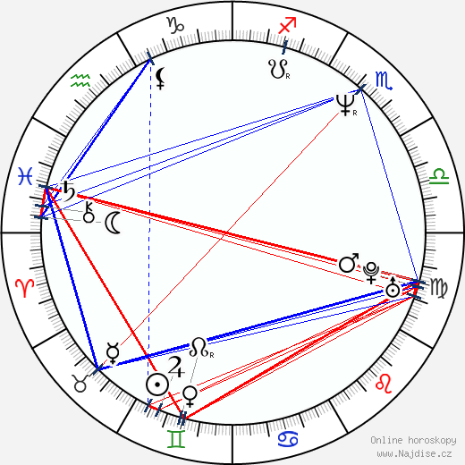 Lucie Juřičková wikipedie wiki 2019, 2020 horoskop