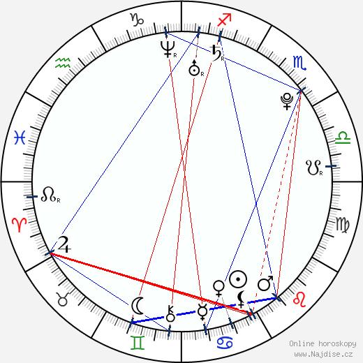 Lucie Ká wikipedie wiki 2018, 2019 horoskop