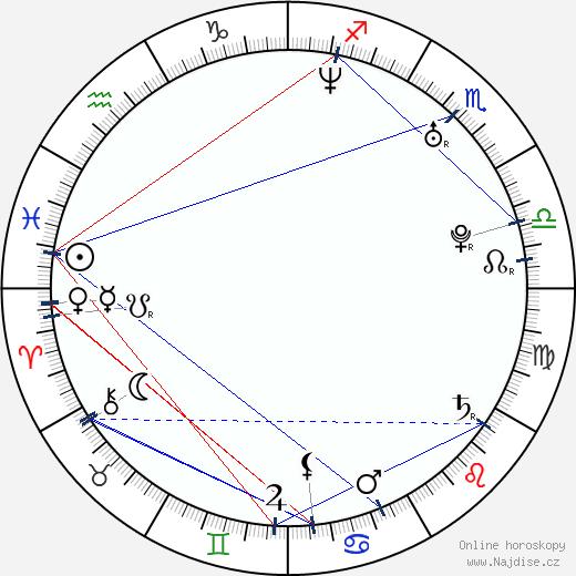 Lucie Kachtíková wikipedie wiki 2018, 2019 horoskop