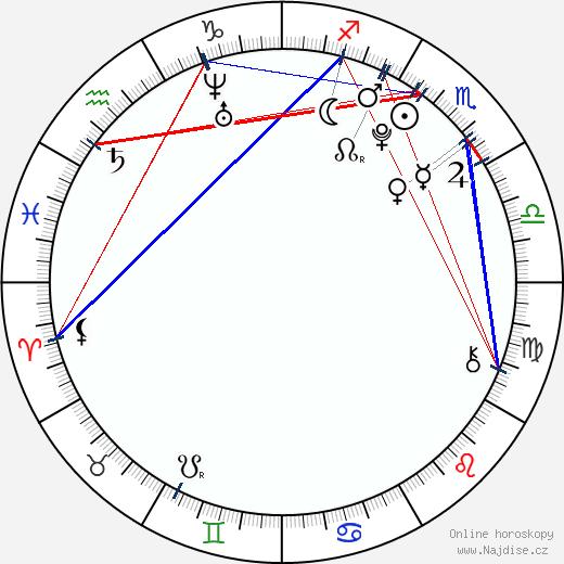 Lucie Kadlečková wikipedie wiki 2017, 2018 horoskop