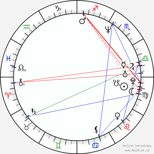 Lucie Konečná wikipedie wiki 2020, 2021 horoskop