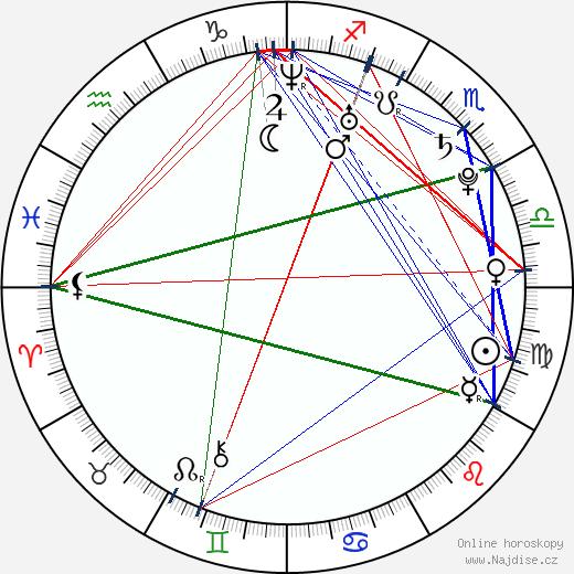 Lucie Křížková Váchová wikipedie wiki 2020, 2021 horoskop