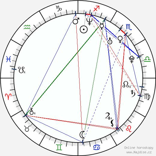 Lucie Pernetová wikipedie wiki 2020, 2021 horoskop