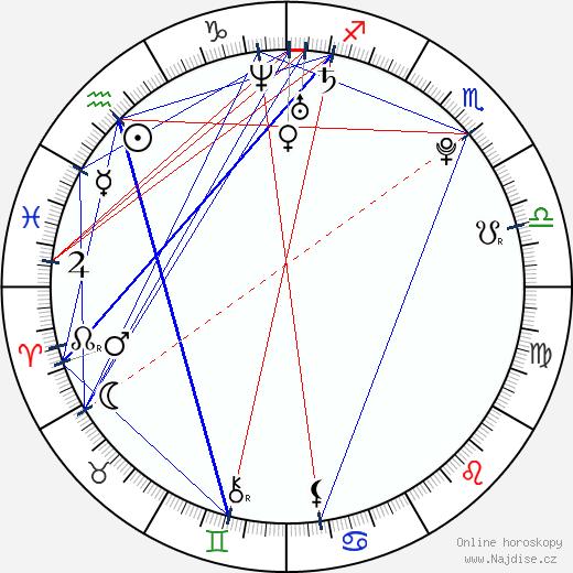 Lucie Šafářová wikipedie wiki 2020, 2021 horoskop