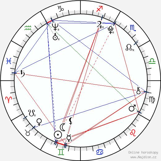 Lucie Šteflová wikipedie wiki 2020, 2021 horoskop