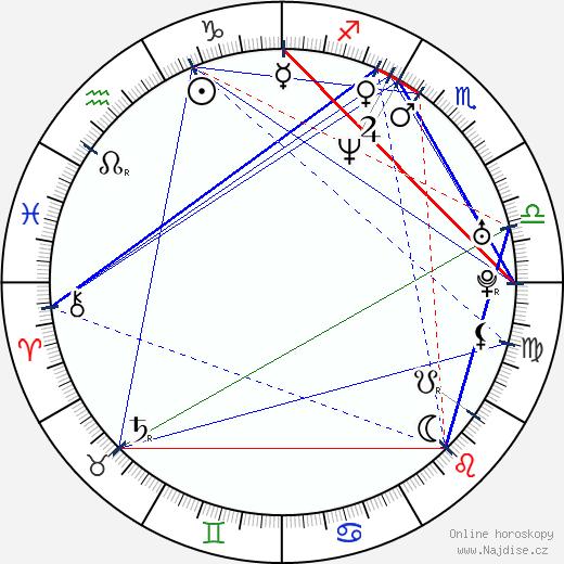 Lucie Svobodová wikipedie wiki 2019, 2020 horoskop