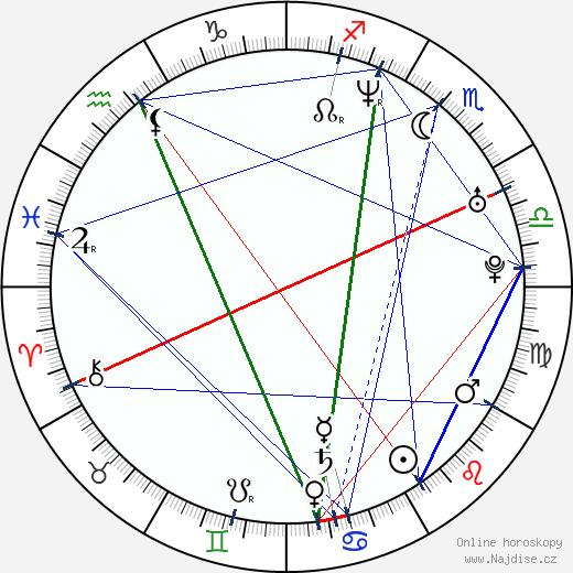Lucie Vačkářová wikipedie wiki 2017, 2018 horoskop