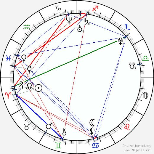 Lucie Valenová wikipedie wiki 2019, 2020 horoskop