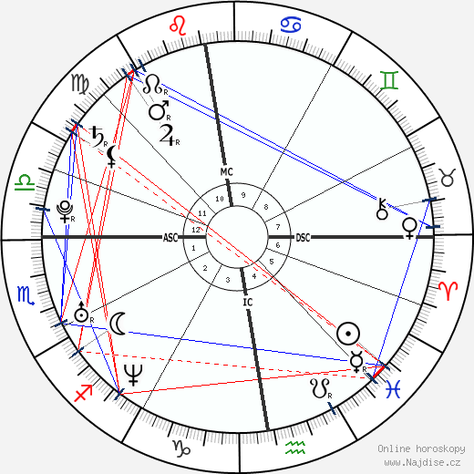 Lucie Vondráčková wikipedie wiki 2019, 2020 horoskop