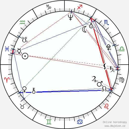 Lucie Vondráčková wikipedie wiki 2017, 2018 horoskop