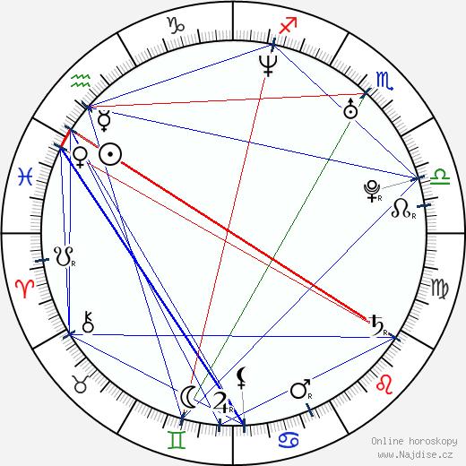 Lucie Žáčková wikipedie wiki 2017, 2018 horoskop