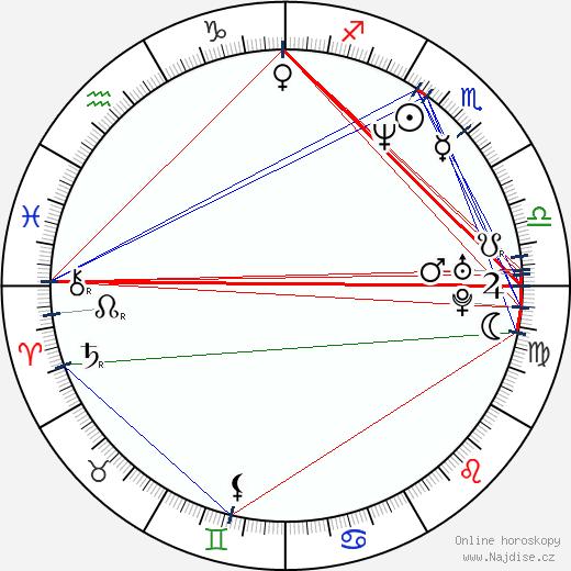 Lucie Zedníčková wikipedie wiki 2019, 2020 horoskop