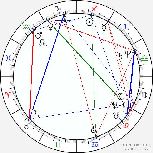 Lucie Žulová wikipedie wiki 2017, 2018 horoskop