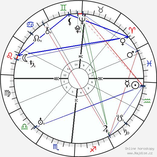 Lucien Fabre wikipedie wiki 2018, 2019 horoskop