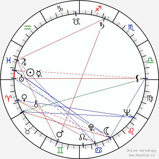 Lucien Kroll wikipedie wiki 2019, 2020 horoskop
