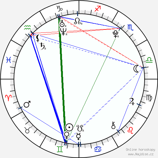 Lucien Laviscount wikipedie wiki 2018, 2019 horoskop