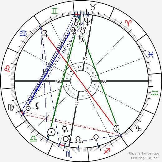 Lucien Petit-Breton wikipedie wiki 2019, 2020 horoskop