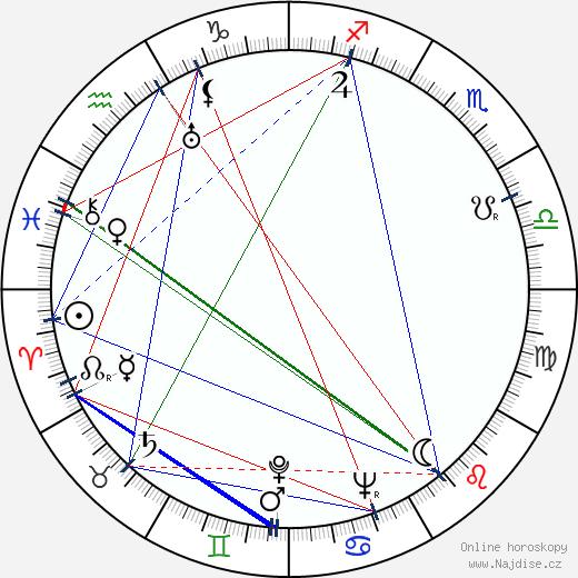 Lucille Fletcher wikipedie wiki 2019, 2020 horoskop