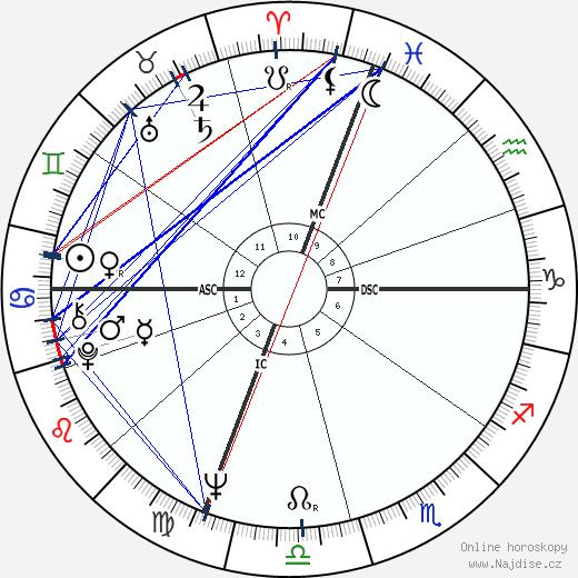 Lucinda Childs wikipedie wiki 2018, 2019 horoskop