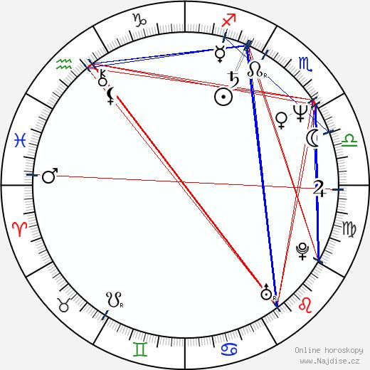 Lucy Gutteridge wikipedie wiki 2018, 2019 horoskop