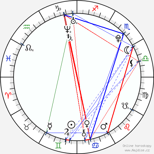 Lucy Hale wikipedie wiki 2017, 2018 horoskop