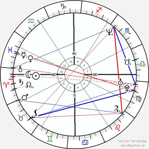 Lucy Lawless wikipedie wiki 2020, 2021 horoskop