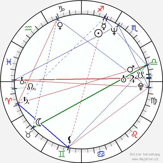Lucy Liu wikipedie wiki 2019, 2020 horoskop