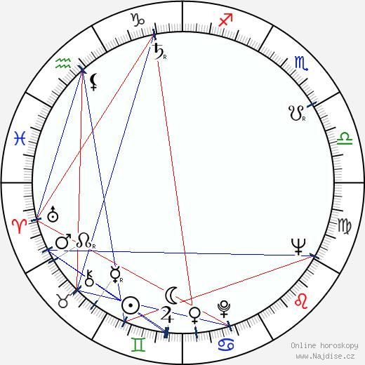Luďa Marešová wikipedie wiki 2018, 2019 horoskop