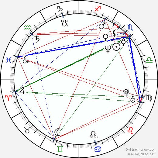 Luděk Čajka wikipedie wiki 2017, 2018 horoskop