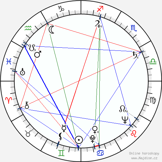 Luděk Kopřiva wikipedie wiki 2020, 2021 horoskop