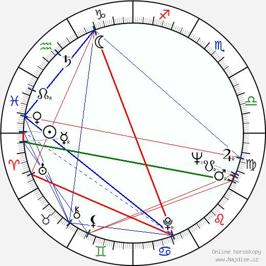 Luděk Munzar wikipedie wiki 2018, 2019 horoskop