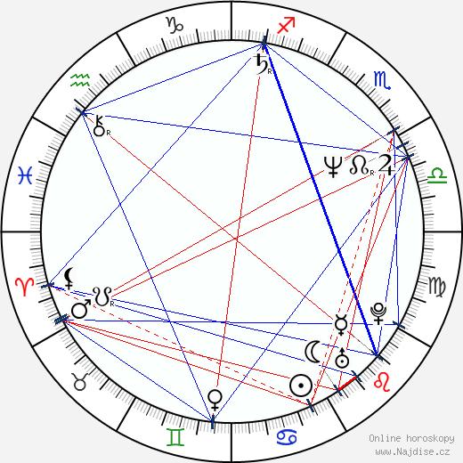 Luděk Randár wikipedie wiki 2019, 2020 horoskop