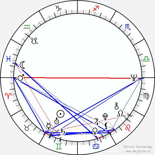 Luděk Sobota wikipedie wiki 2019, 2020 horoskop