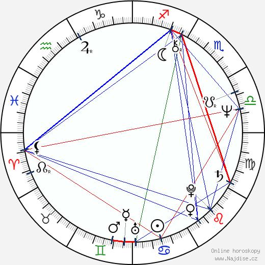 Luděk Svoboda wikipedie wiki 2020, 2021 horoskop