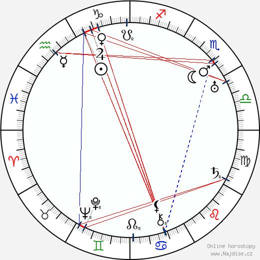 Ludmila Babková wikipedie wiki 2017, 2018 horoskop