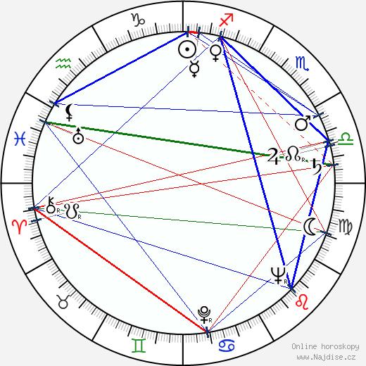 Ludmila Brožová-Polednová wikipedie wiki 2019, 2020 horoskop