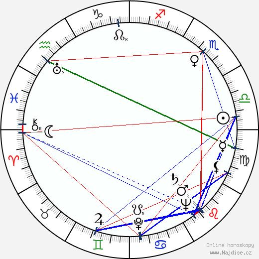 Ludmila Burešová wikipedie wiki 2020, 2021 horoskop