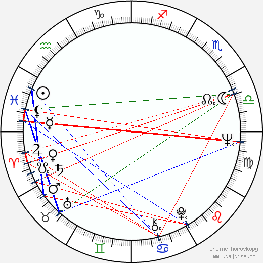 Ludmila Dabrowska wikipedie wiki 2018, 2019 horoskop