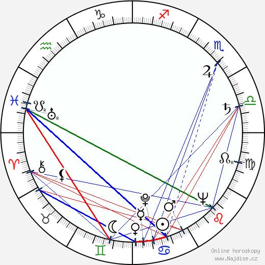 Ludmila Dvořáková wikipedie wiki 2020, 2021 horoskop