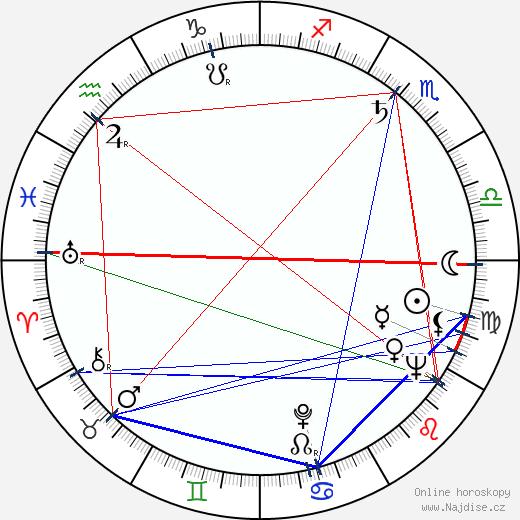 Ludmila Fraňková wikipedie wiki 2020, 2021 horoskop