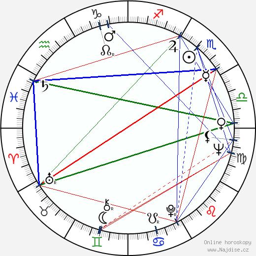 Ludmila Gurčenko wikipedie wiki 2020, 2021 horoskop