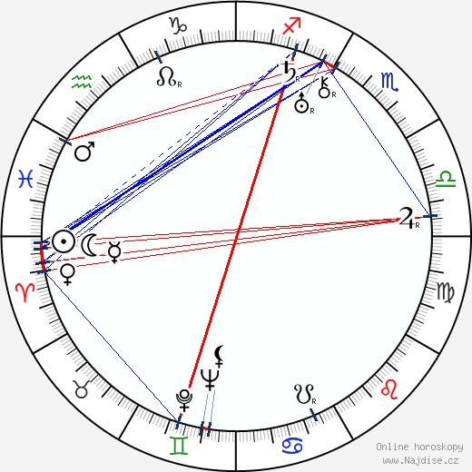 Ludmila Macešková wikipedie wiki 2019, 2020 horoskop