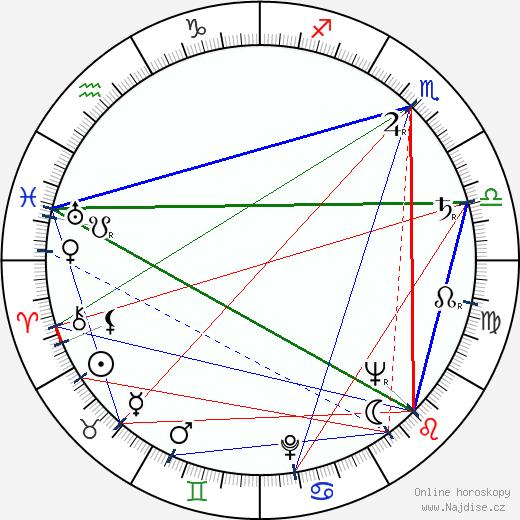 Ludmila Píchová wikipedie wiki 2020, 2021 horoskop