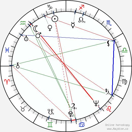 Ludmila Roubíková wikipedie wiki 2019, 2020 horoskop