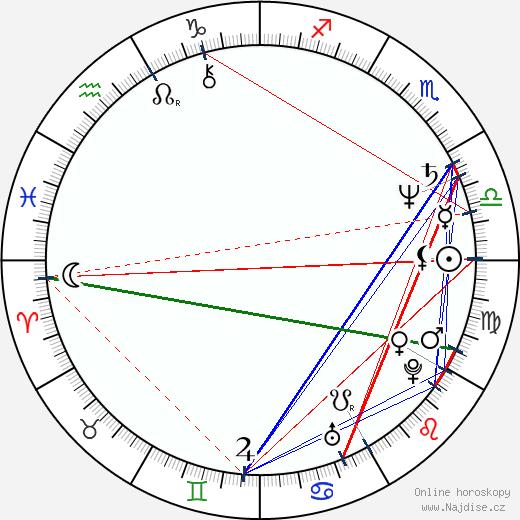 Ludmila Šafářová wikipedie wiki 2020, 2021 horoskop