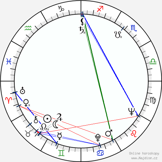 Ludmila Vendlová wikipedie wiki 2020, 2021 horoskop