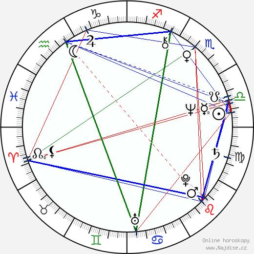 Ludmila Zábršová-Molínová wikipedie wiki 2019, 2020 horoskop