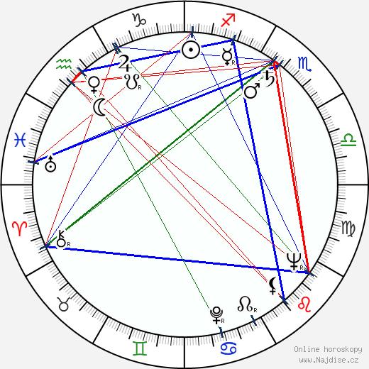 Ľudovít Kroner wikipedie wiki 2020, 2021 horoskop